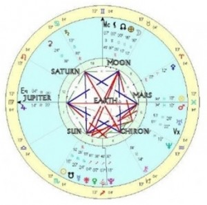 Chart for Meditation